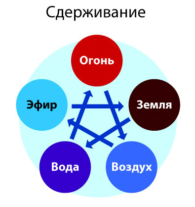 Каждый элемент связан с дошами